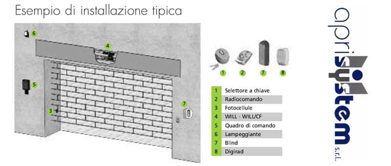 Automazione serrande Aprisystem Piemonte Cuneo
