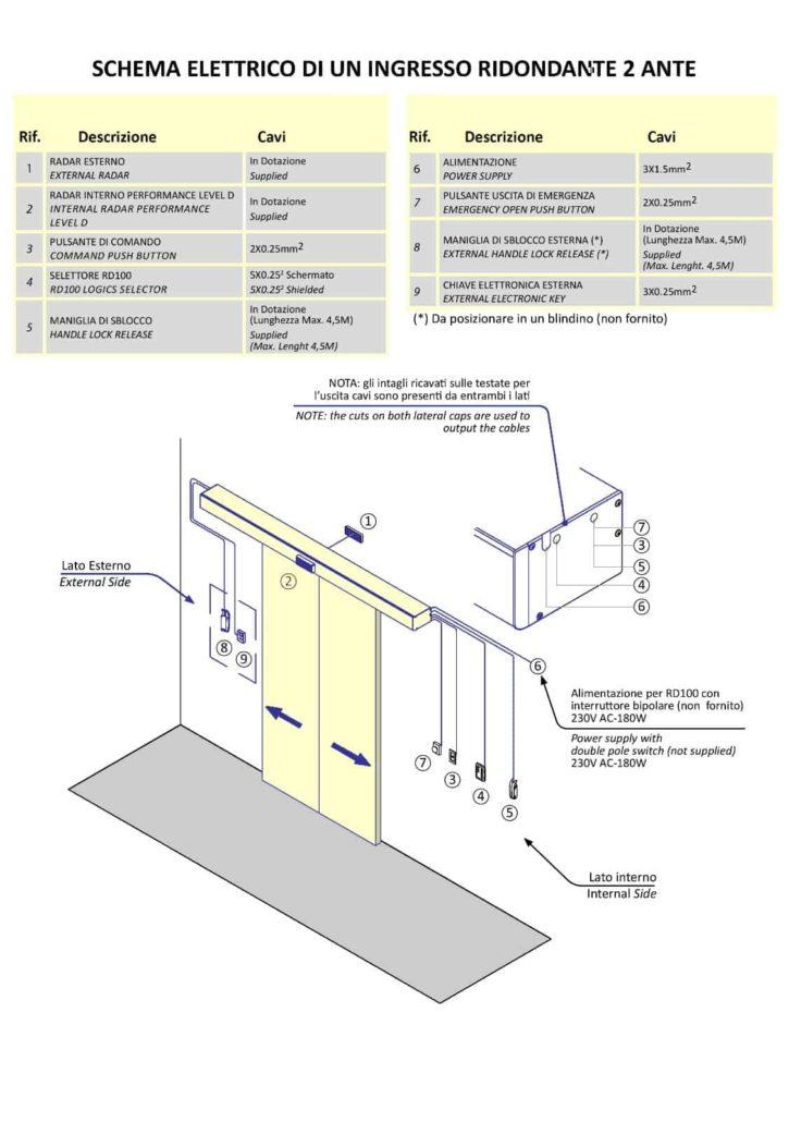 schema elettrico ingresso ridondante 2 ante porte automatiche