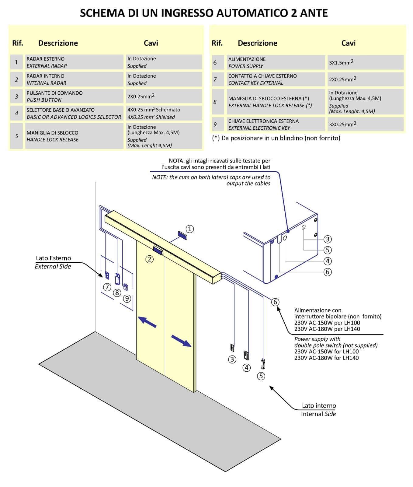 Misure Standard Cancello A Due Ante.Porte Automatiche Varchi Automatici Porte Ridondanti Porte Sesamo