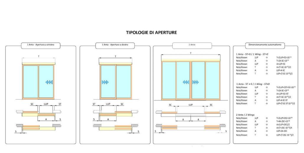tipologie apertura porte automatiche